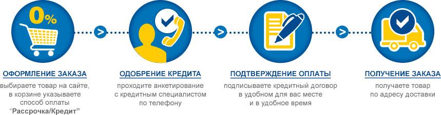 айфон 11 про в кредит онлайн